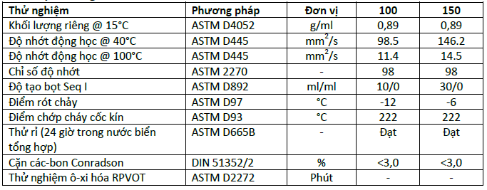 Tiêu chuẩn kỹ thuật của Dầu máy nén khí pít-tông Castrol Aircol PD Series