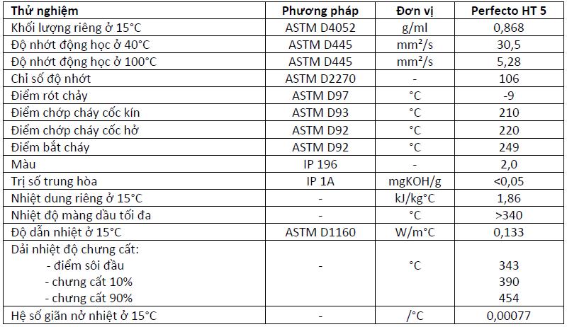 Tiêu chuẩn kỹ thuật của Dầu truyền nhiệt Castrol Perfecto HT 5