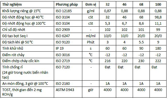Tiêu chuẩn kỹ thuật củaDầu tua-bin Castrol Perfecto T Series
