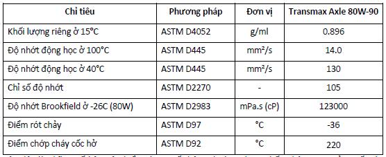 Tiêu chuẩn kỹ thuật củaDầu cầu đa năng Castrol Transmax Axle 80W-90