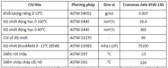Tiêu chuẩn kỹ thuật củaDầu cầu đa năng Castrol Transmax Axle 85W-140