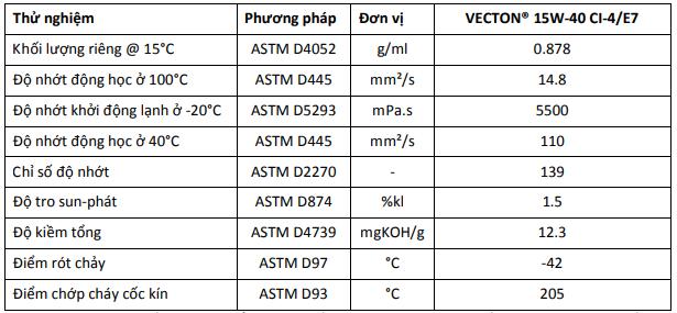 Các đặc trưng tiêu biểu của Dầu nhớt động cơ Castrol Vecton 15W40