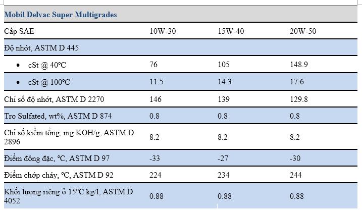 Đặc tính tiêu biểu củaMobil Delvac Super 20W-50