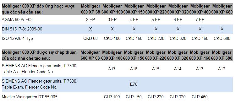 Đặc tính và Sự chấp thuậncủaDầu bánh răng MOBILGEAR 600 XP SERIES