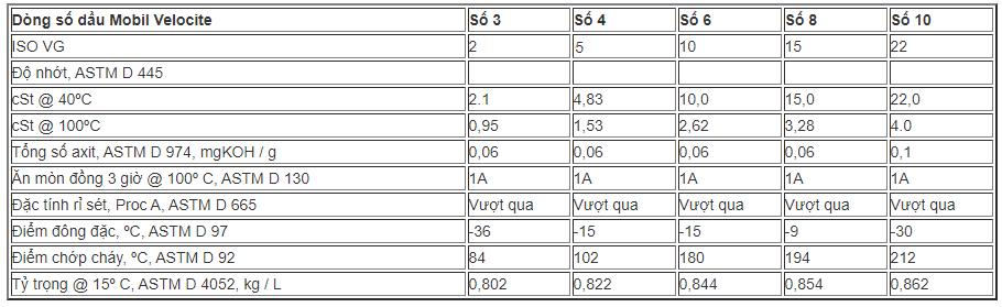 Dac-tinh-cua-dau-boi-tron-truc-quay-Mobil-velocite-Oil