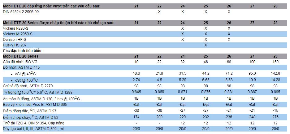 Đặc tính và Sự chấp thuậncủa Dầu thuỷ lực Mobil DTE 20 Series