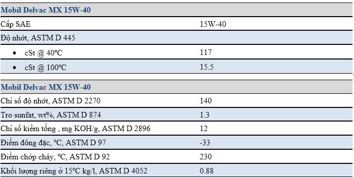 Đặc tính tiêu biểucủaDầu động cơ Mobil Delvac MX 15W-40