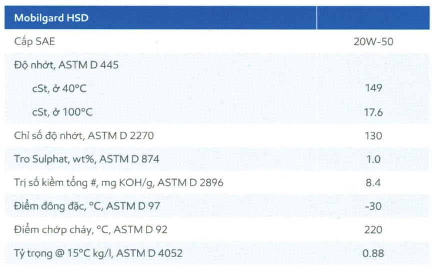 Đặc tính tiêu biểucủaMobilgard HSD 20W50