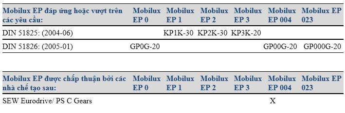 Dac-tinh-va-su-chap-thuan-cua-Mo-boi-tron-goc-khoang-da-dung-Mobilux-EP-2