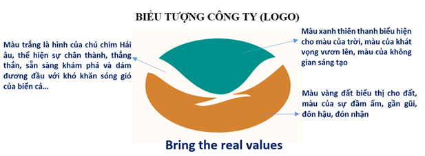 Gioi-thieu-ve-logo-bring-the-real-values