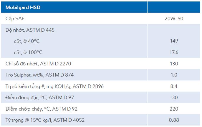 Thông số kỹ thuật của dầu nhớt động cơ diesel cao tốcMobilgard HSD 20W50