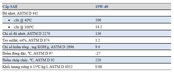 Đặc tính tiêu biểu của Dầu Mobil Delvac Super 1300 15W-40